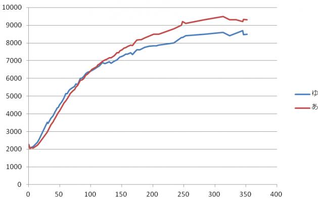 双子の成長曲線・体重経過グラフ